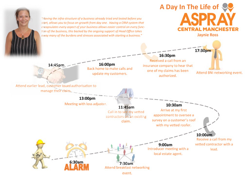 A day in the life of an Aspray franchisee