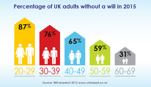 Adults in the UK Without a Will in Place