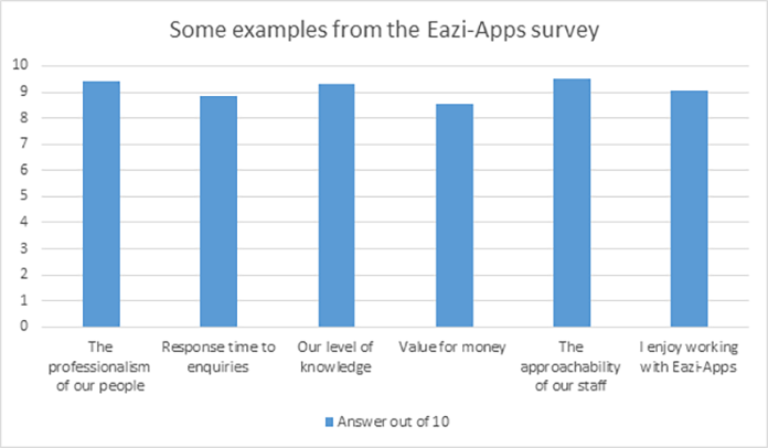 Network-Wide Survey Reveals Incredible Results for Eazi-Apps