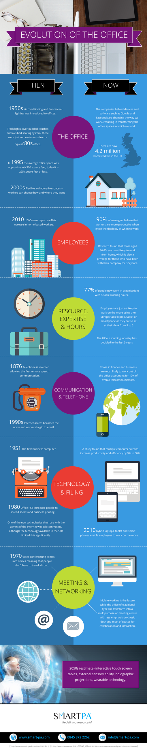 SmartPA-Infographic---Evolution-of-the-Office.png