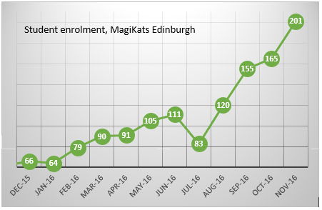 MagiKats Edinburgh enrolment