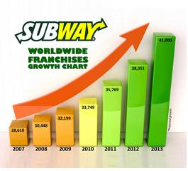 Subway Franchise Opportunity