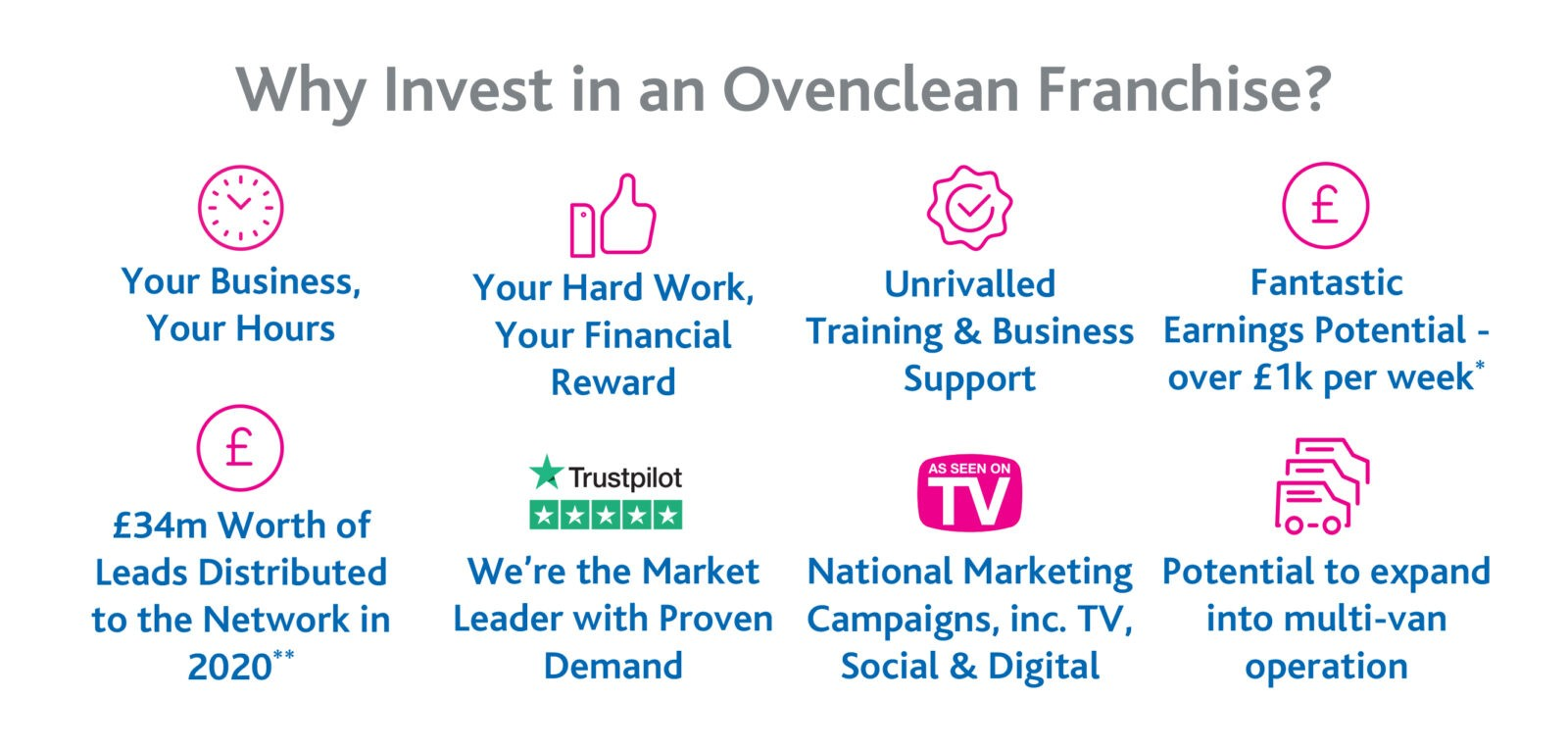Ovenclean Image